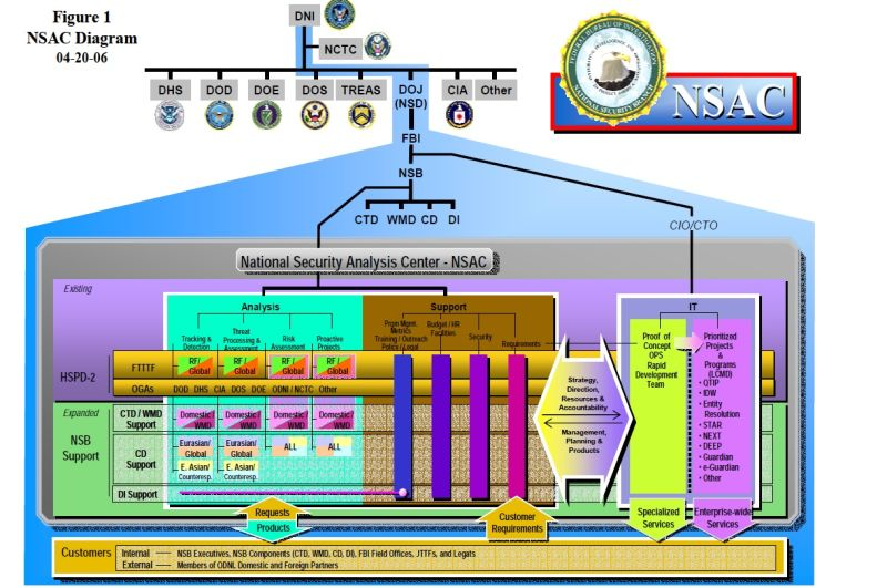 This Shadow Government Agency Is Scarier Than the NSA