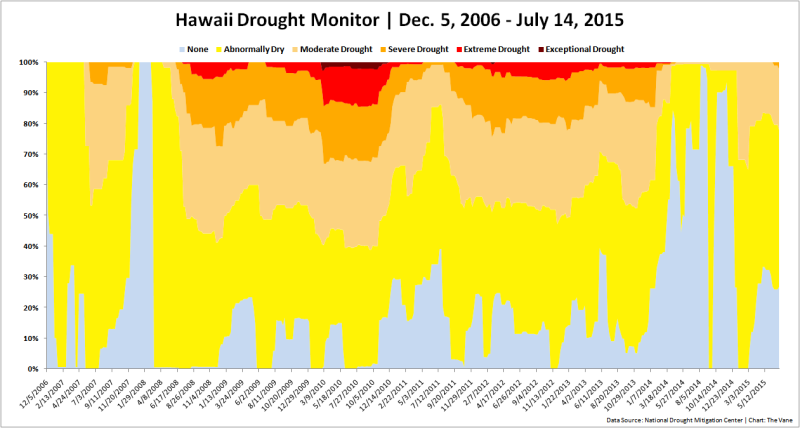 Hawaii Is Slipping Back Into Drought, and El Niño Could Make