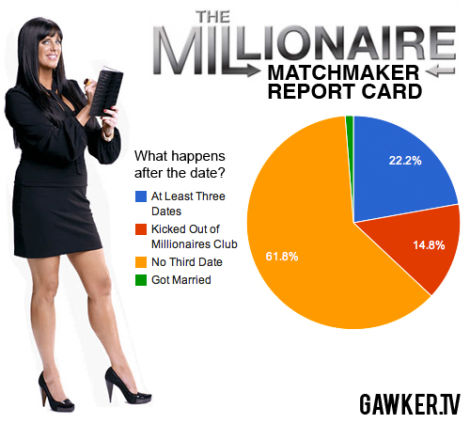 Millionaire matchmaker successful marriages