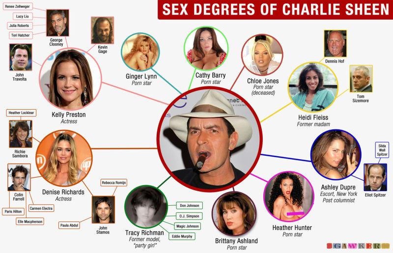 Charlie sheen porno pics