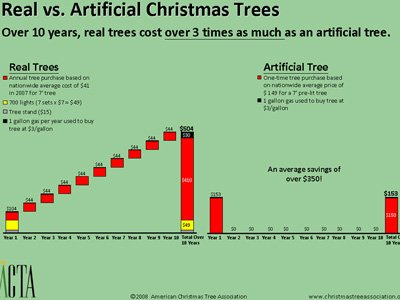 cost analysis - Cost Of Christmas Tree