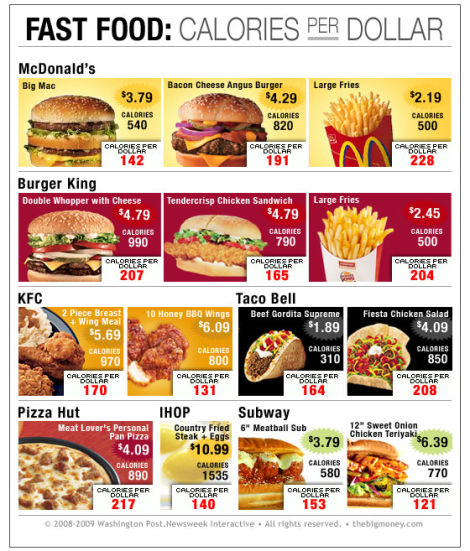 Highest Calorie Fast Food Canada