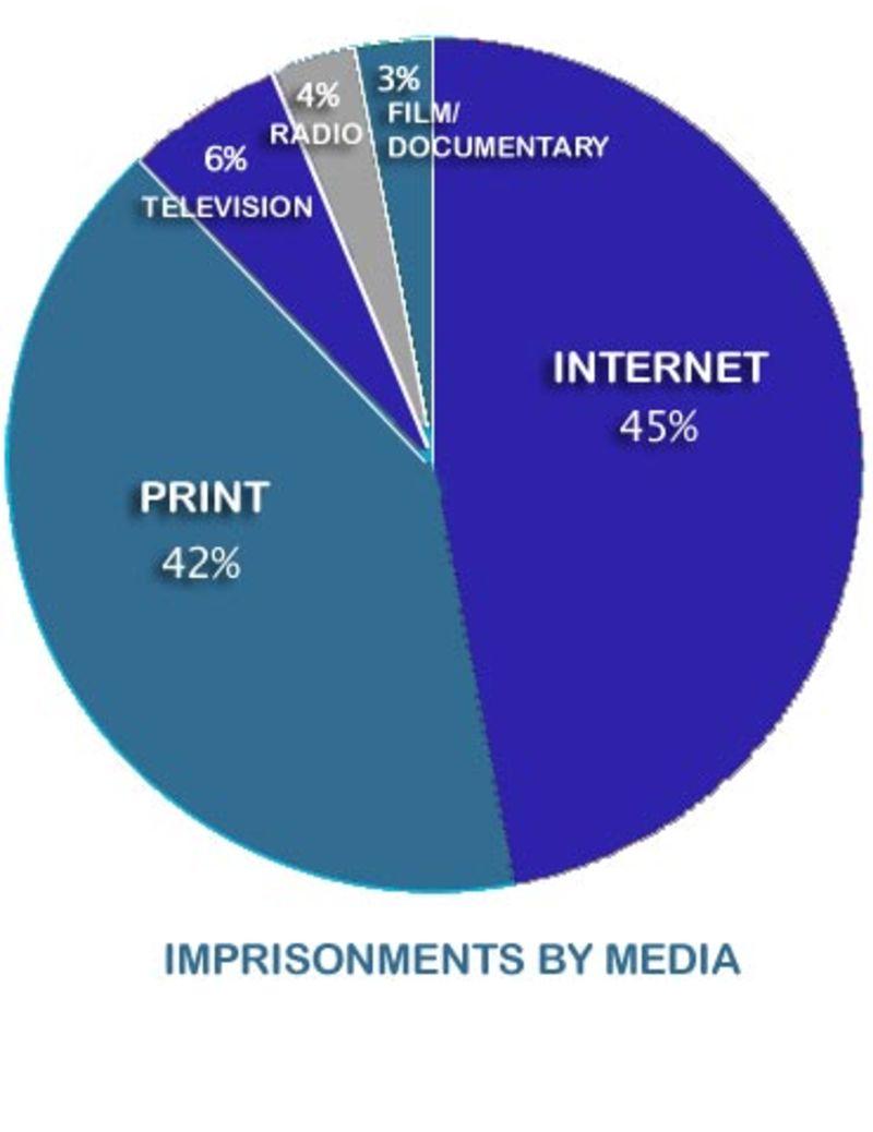Charts graphs gawker blogs beat print in free speech crackdowns geenschuldenfo Gallery