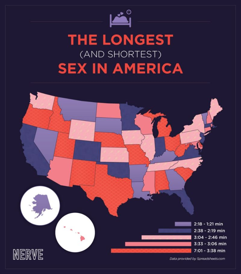 How long does the average man last sexually