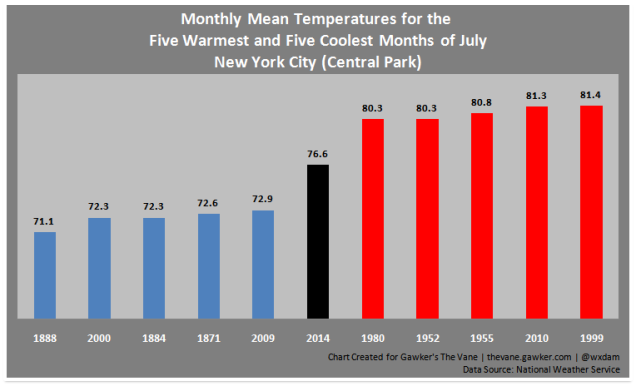 what is the average summer temperature in new york