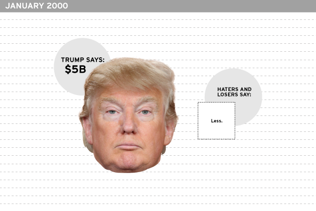 donald trump u0026 39 s grossly exaggerated net worth  a timeline