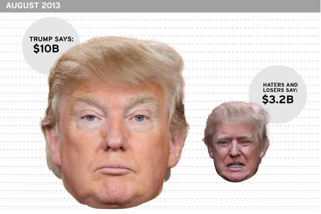 donald trump s grossly exaggerated net worth a timeline