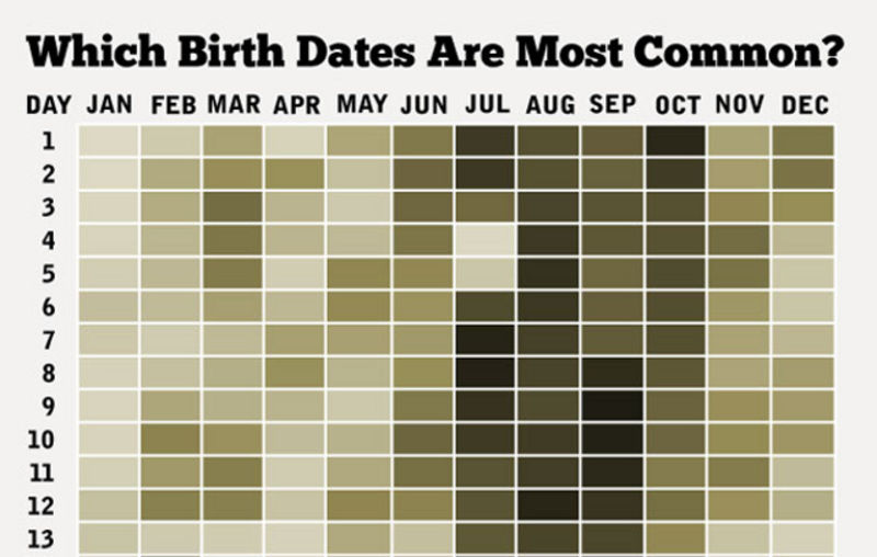 Common Birth Dates Gawker