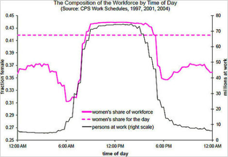 Science Women Work Like This Mostly During Regular 9 5 Hours But Men Far More Likely To Off Hour Shifts
