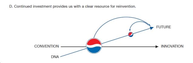 Breathtaking' Document Reveals Pepsi's Logo is Pinnacle of Entire