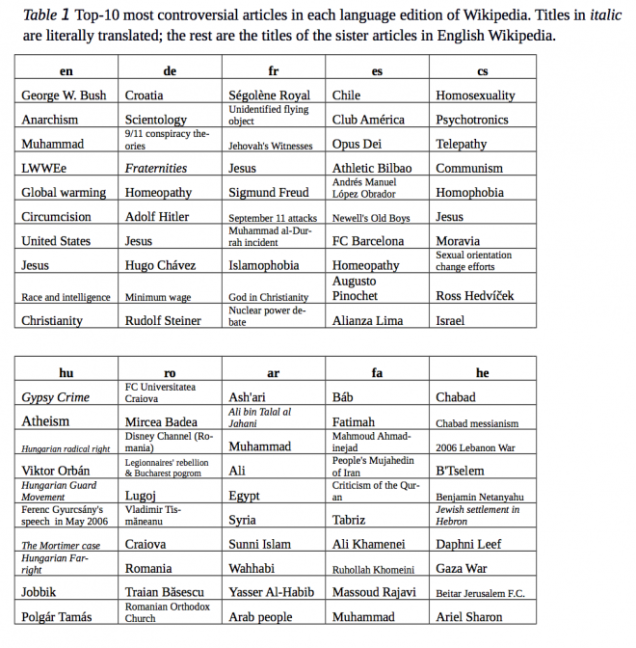 articles on controversial topics