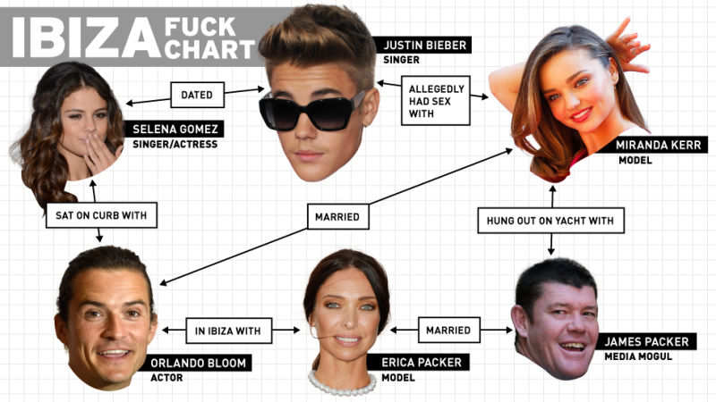 Justin Bieber dating guide