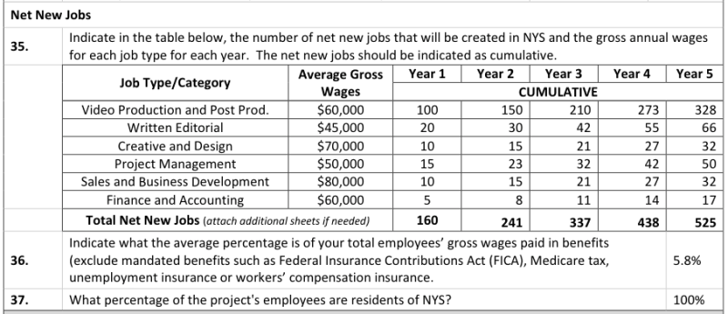 Here Is Vice Media's Salary Breakdown